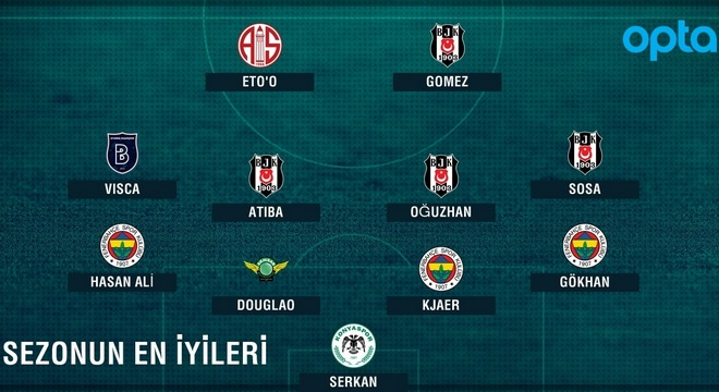 Süper Lig'de 2015-16 sezonunun karması